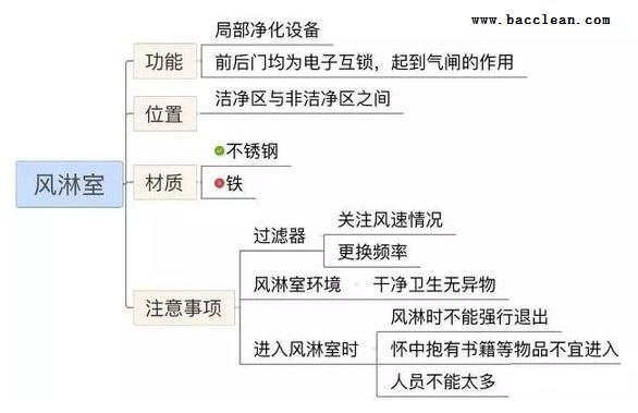 风淋室分类