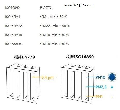 ISO16890分组定义